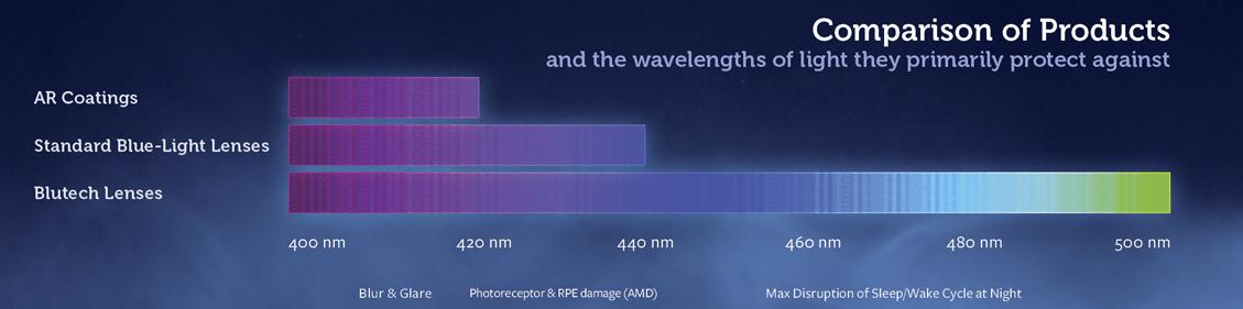 real wavelength impact chart