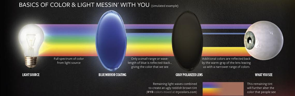 The-Big-Color-Theory-Color-Lightwave-Result-