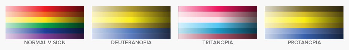 examples of colors translated into various color blindness palettes