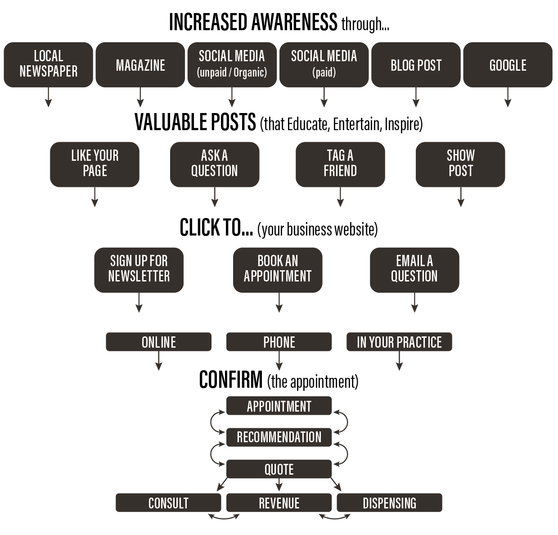 funnel process chart