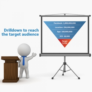 Picture of a generic character standing next to a screen while behind a podium. The creen shows an inverted pyramid of statistical data of users on facebook. Has the caption text that reads; 'Drill-down to reach the target audience'.